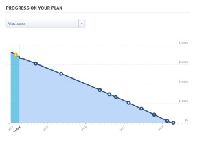 The Debt Avalanche Chart in ReadyForZero